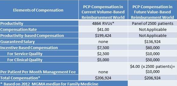 Roadmap For Physician Compensation In A Value Based World Bdc Advisors